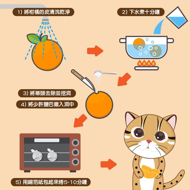 烤柑橘作法